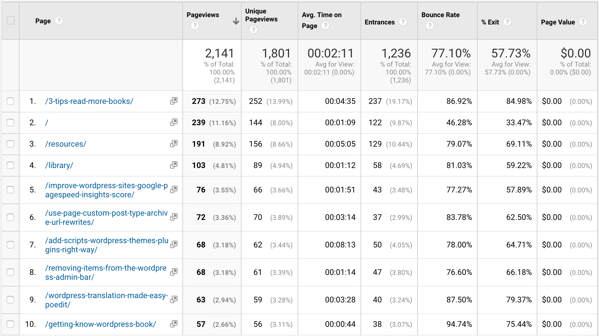 A Google Analytics report showing monthly pageviews for JasonYingling.me